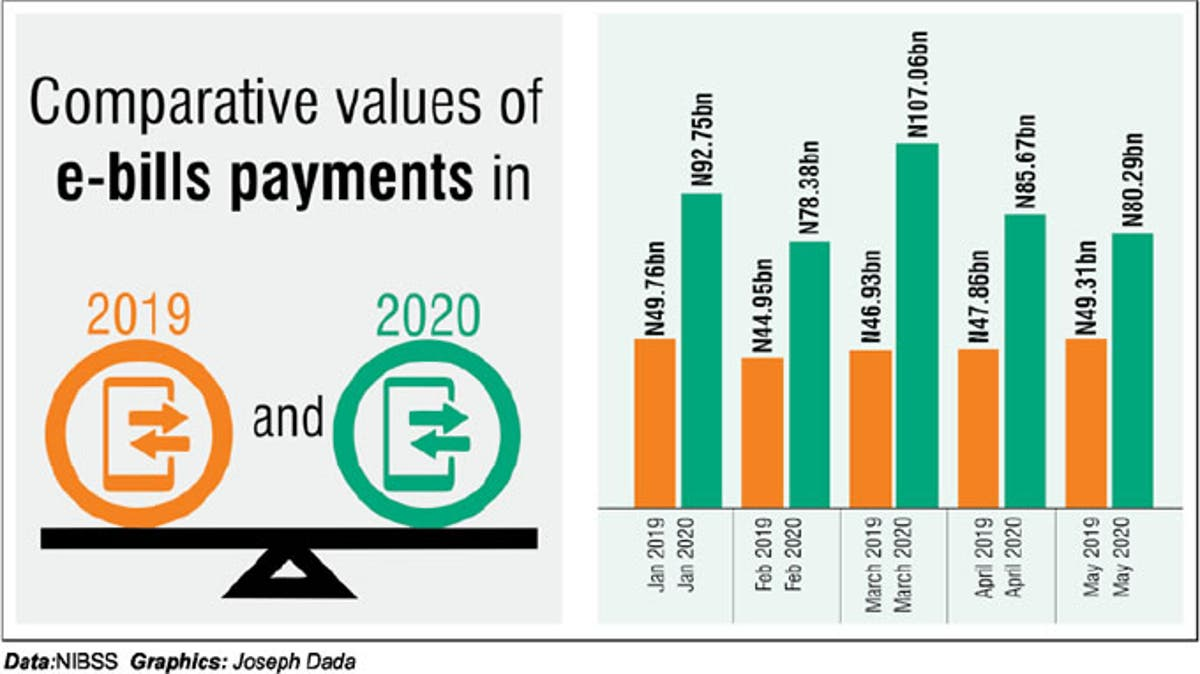 Image for E-bills payment rises by 86%, reaches N444.16bn